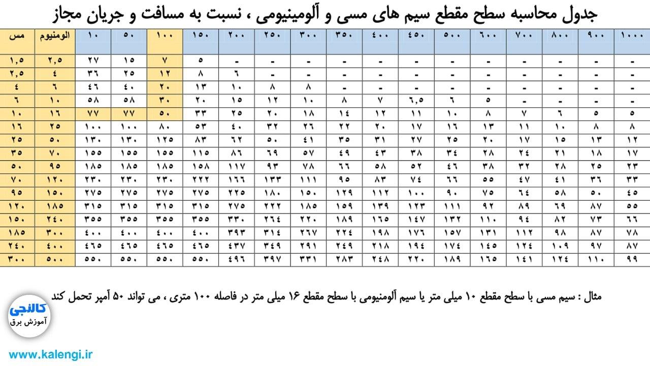 جدول محاسبه سطح مقطع کابل