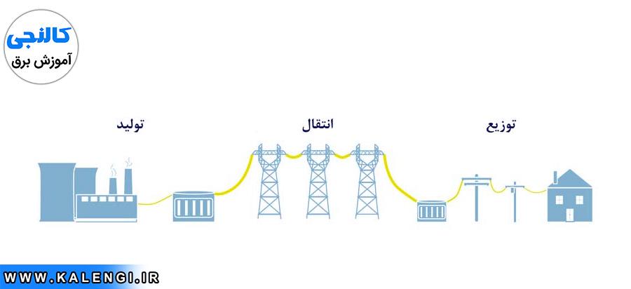 انرژی الکتریکی